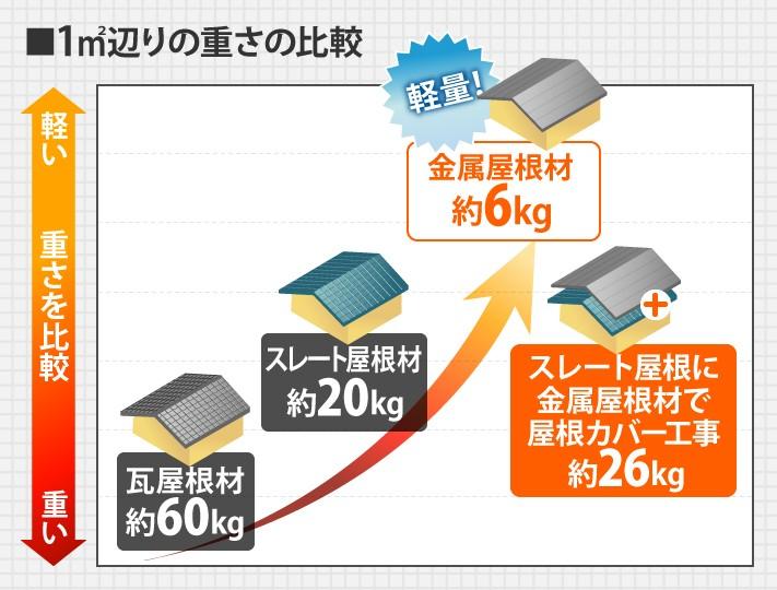 1㎡辺りの重さの比較
