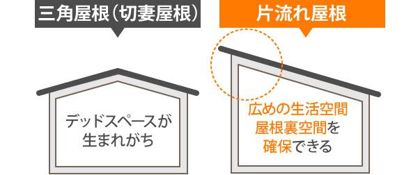 片流れ屋根では屋根裏空間を確保できる