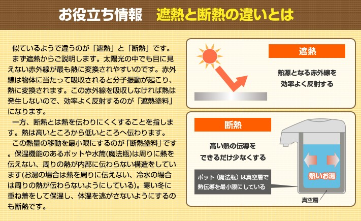 情報1:遮熱とは熱源となる赤外線を効率よく反射し、断熱とは高い熱の伝導をできるだけ少なくする