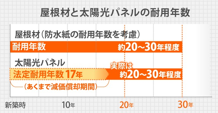 屋根材と太陽光パネルの耐用年数グラフ