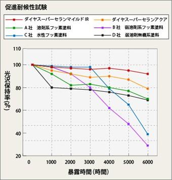 キセノンランプ式促進耐候試験で証明されたダイヤスーパーセランマイルドIRの光沢保持率