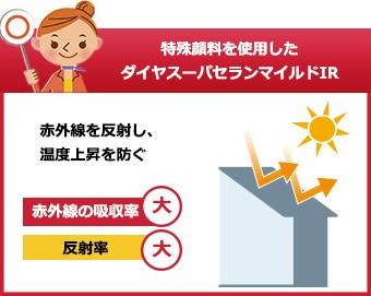 温度上昇を防ぐダイヤスーパーセランマイルドIR
