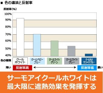 色の濃淡と反射率のグラフ